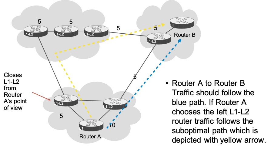 is-is suboptimal routing